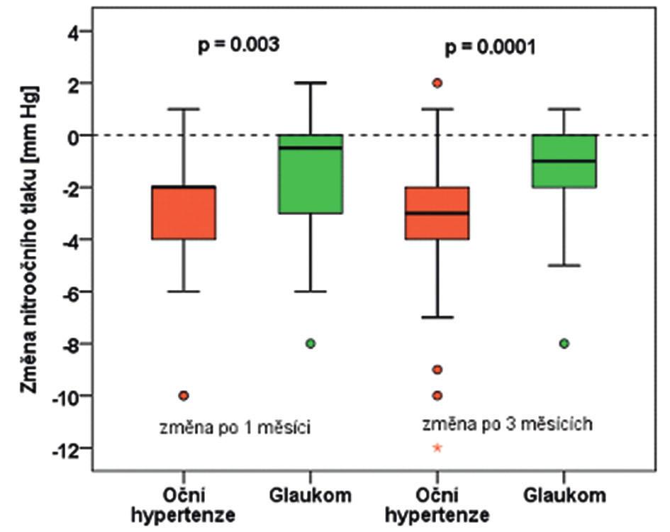 Při srovnání souboru pacientů s oční hypertenzí a souboru pacientů s glaukomem s otevřeným úhlem došlo k signifikantně většímu snížení nitroočního tlaku po jednom měsíci (p = 0,003) i po třech měsících (p = 0,0001) ve skupině pacientů s oční hypertenzí