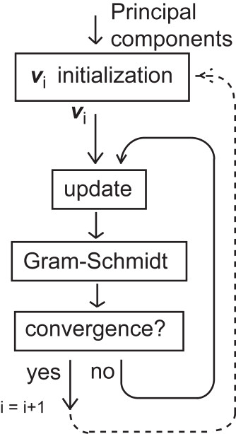Fig. 1: The overall scheme of the proposed separation algorithm.