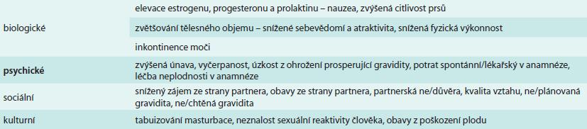 Biopsychosociální a kulturní faktory ovlivňující sexualitu páru během těhotenství
