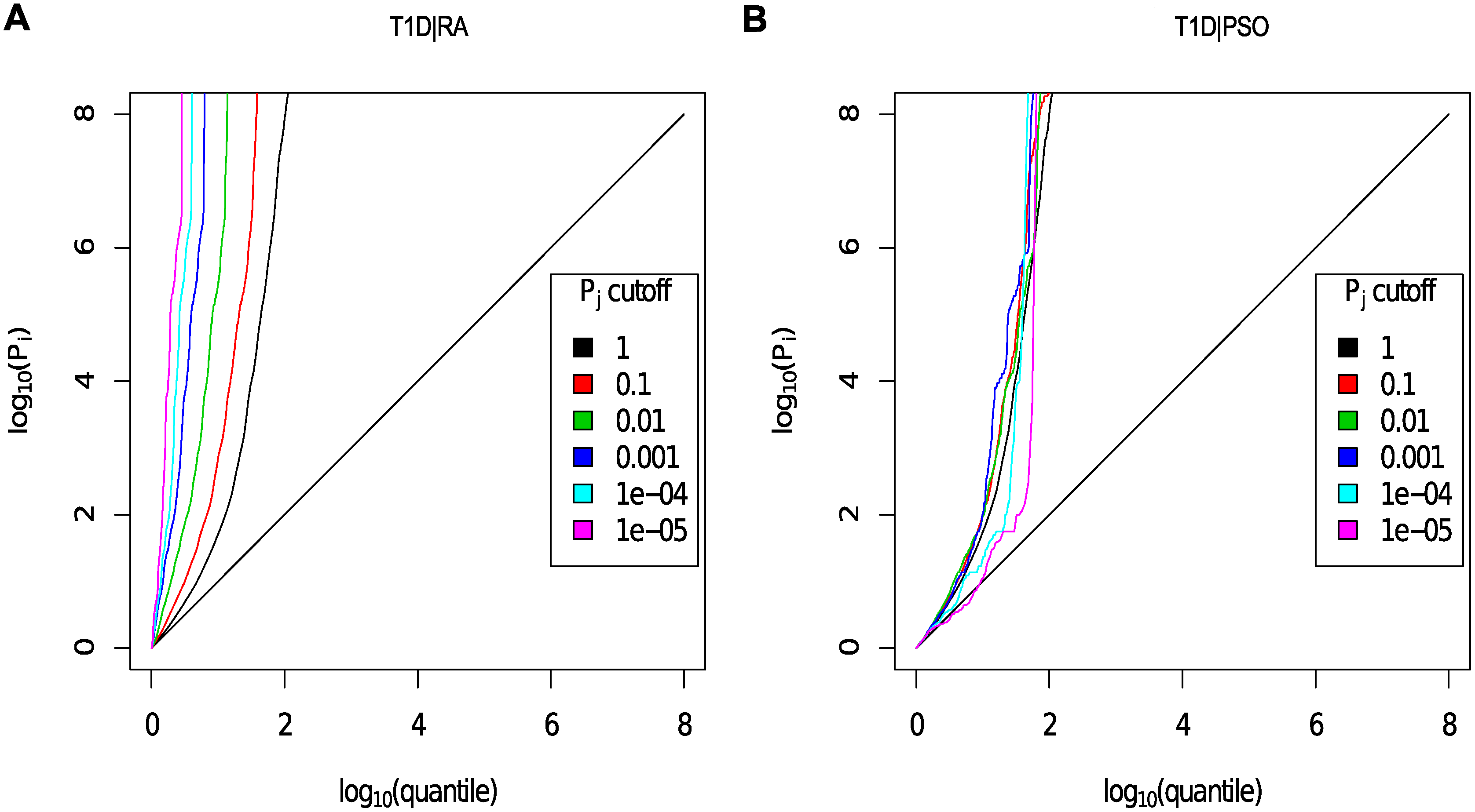 Q-Q plots for T1D conditional on RA (Panel A) and PSO (Panel B).