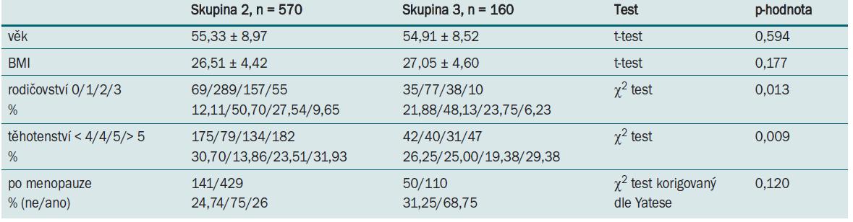 Parametry pacientek ve skupinách 2 a 3.