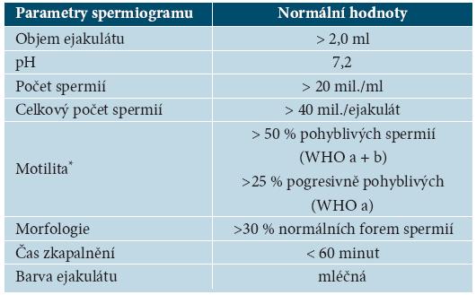 Parametry normálního spermiogramu podle WHO (1993)
