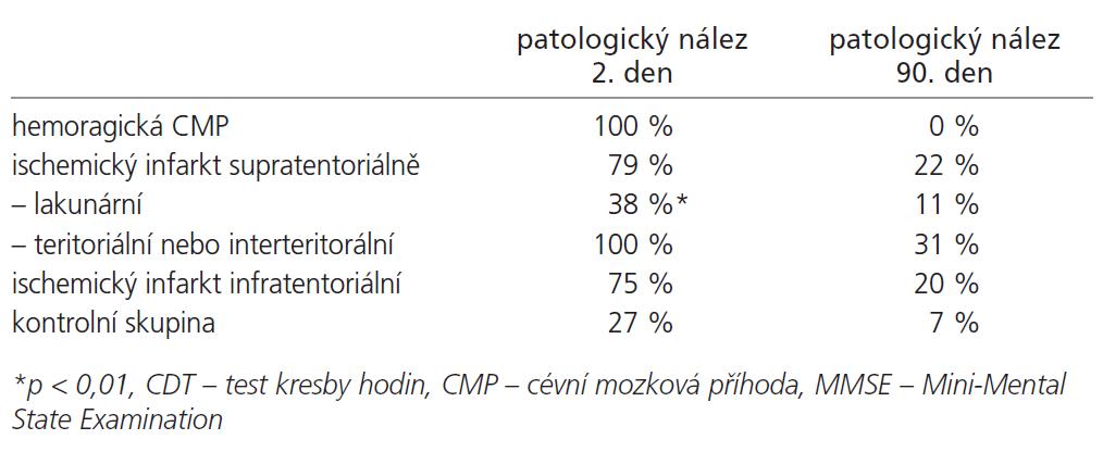Počet pacientů s patologickou hodnotou alespoň v jednom z kognitivních testů podle etiologie a lokalizace cévní léze.