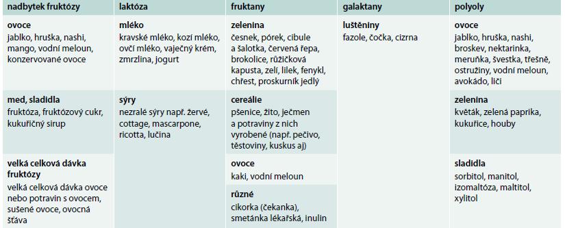 Potraviny obsahující FODMAPs. Upraveno podle http://www.ibsgroup.org