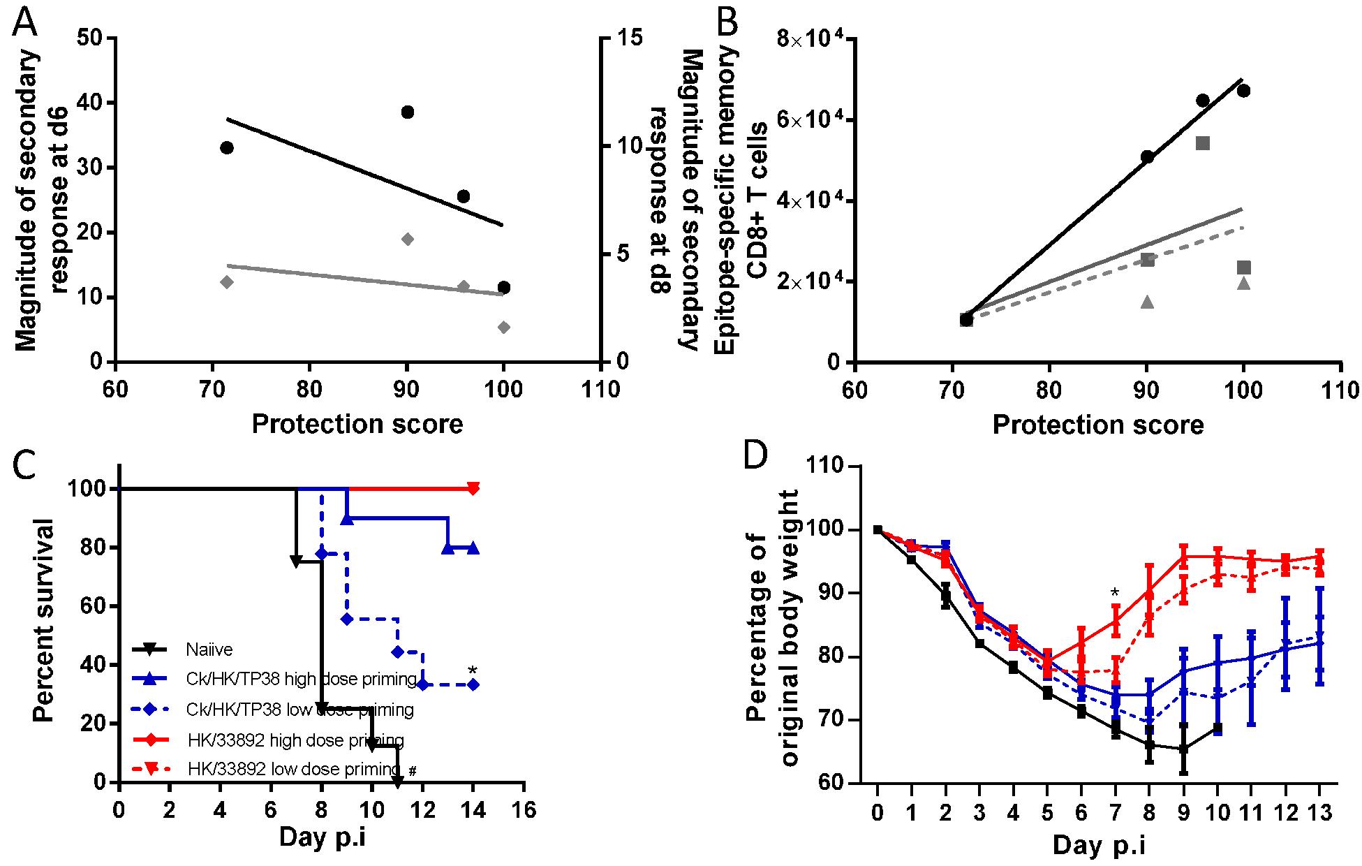 Correlation analysis of the protective efficacy and heterosubtypic immunity.