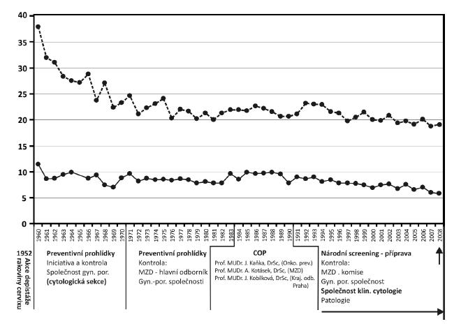 Období let 1906–2008 (48 let) – incidence a mortalita ca cervixu v ČR