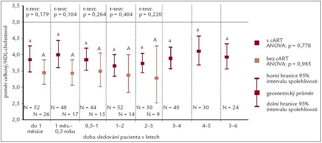 Průměrné hodnoty indexu celkový cholesterol/HDL-cholesterol.)