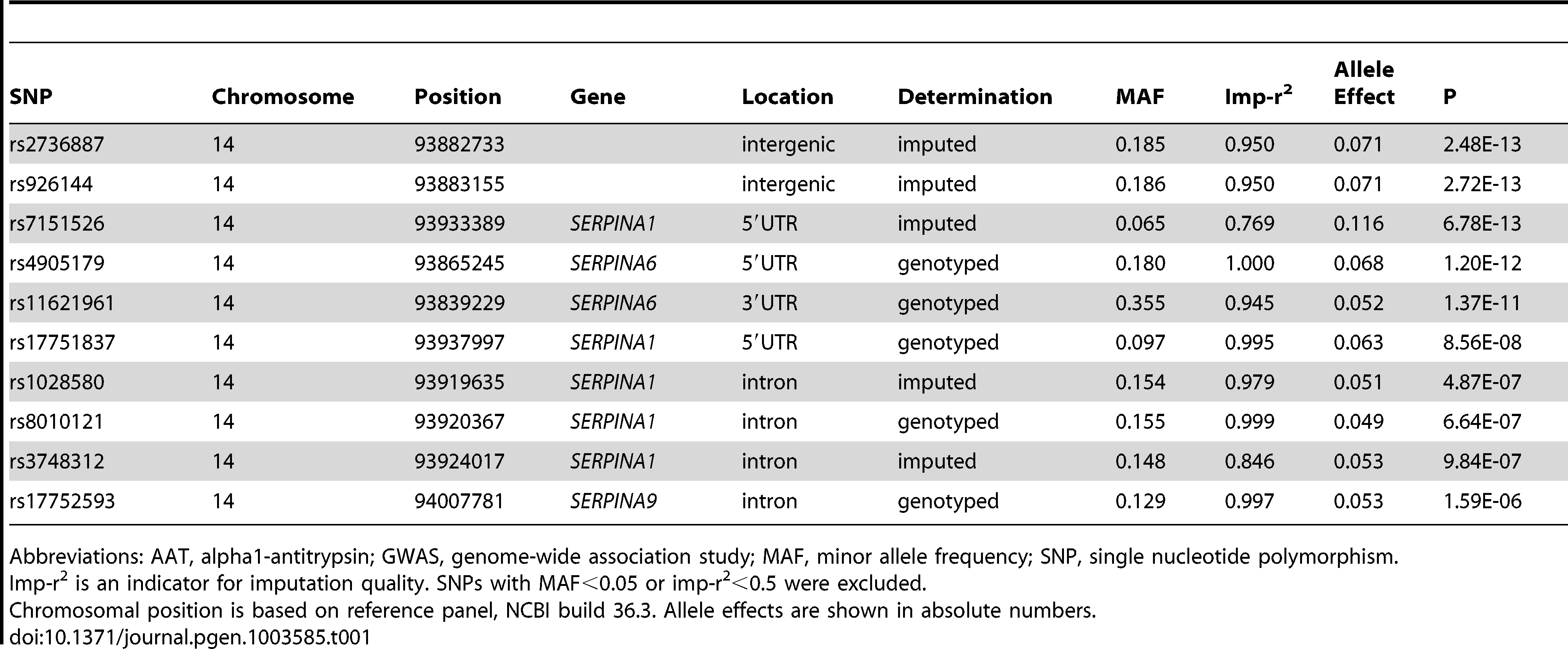 The ten most strongly associated SNPs in the unconditional GWAS on AAT serum level in SAPALDIA (N = 1392).