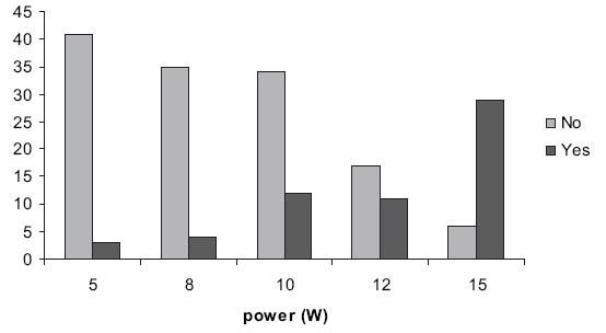 Počet perforací v závislosti na výkonu Fig. 7. Number of perforations plotted against power