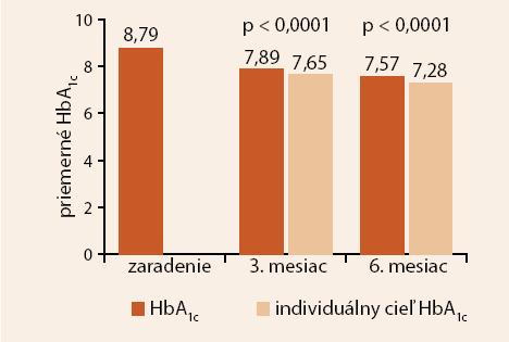 Zmena priemerného HbA<sub>1c</sub>