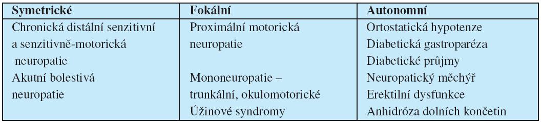 Dělení diabetické periferní neuropatie