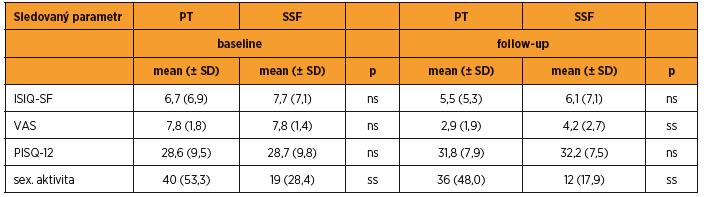 Porovnání funkčních změn pomocí validovaných dotazníků a VAS před operací a po výkonu. ICIQ-SF rozsah od 0 (nejlepší) do 21 (nejhorší), PISQ 12 rozsah od 0 (nejhorší) do 48 (nejlepší), VAS rozsah od 0 (nejlepší) do 10 (nejhorší)