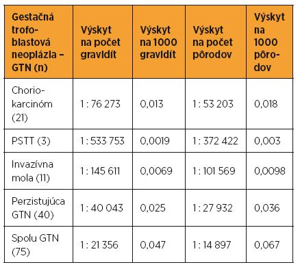 Incidencia gestačnej trofoblastovej neoplázie v SR v rokoch 1993–2012
