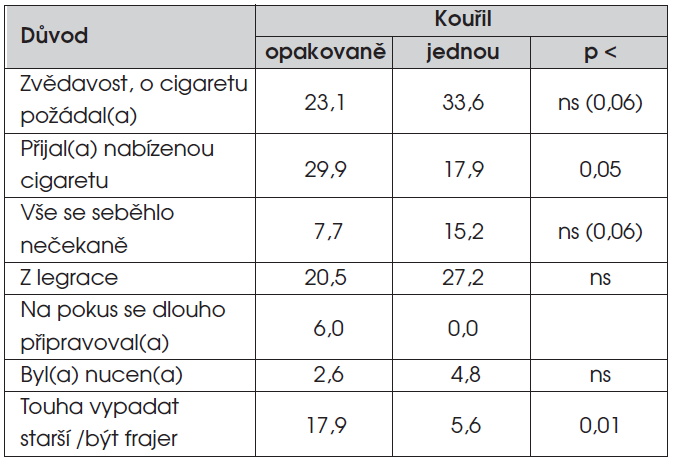 Okolnosti provázející vykouření první cigarety (% odpovědí).