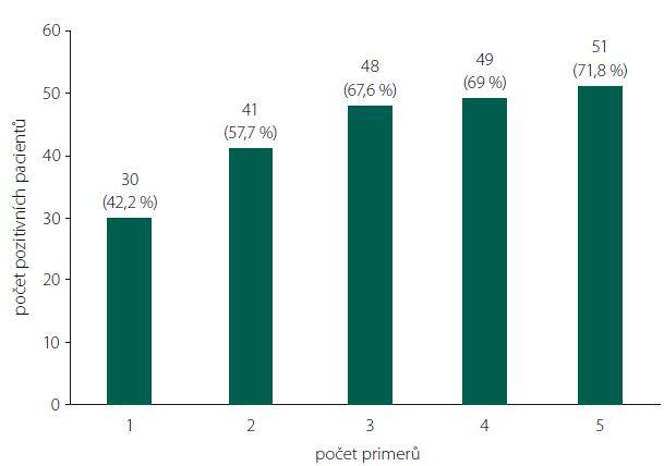 Počet DNA pozitivních pacientů při paralelním vyšetření různým počtem primerů.