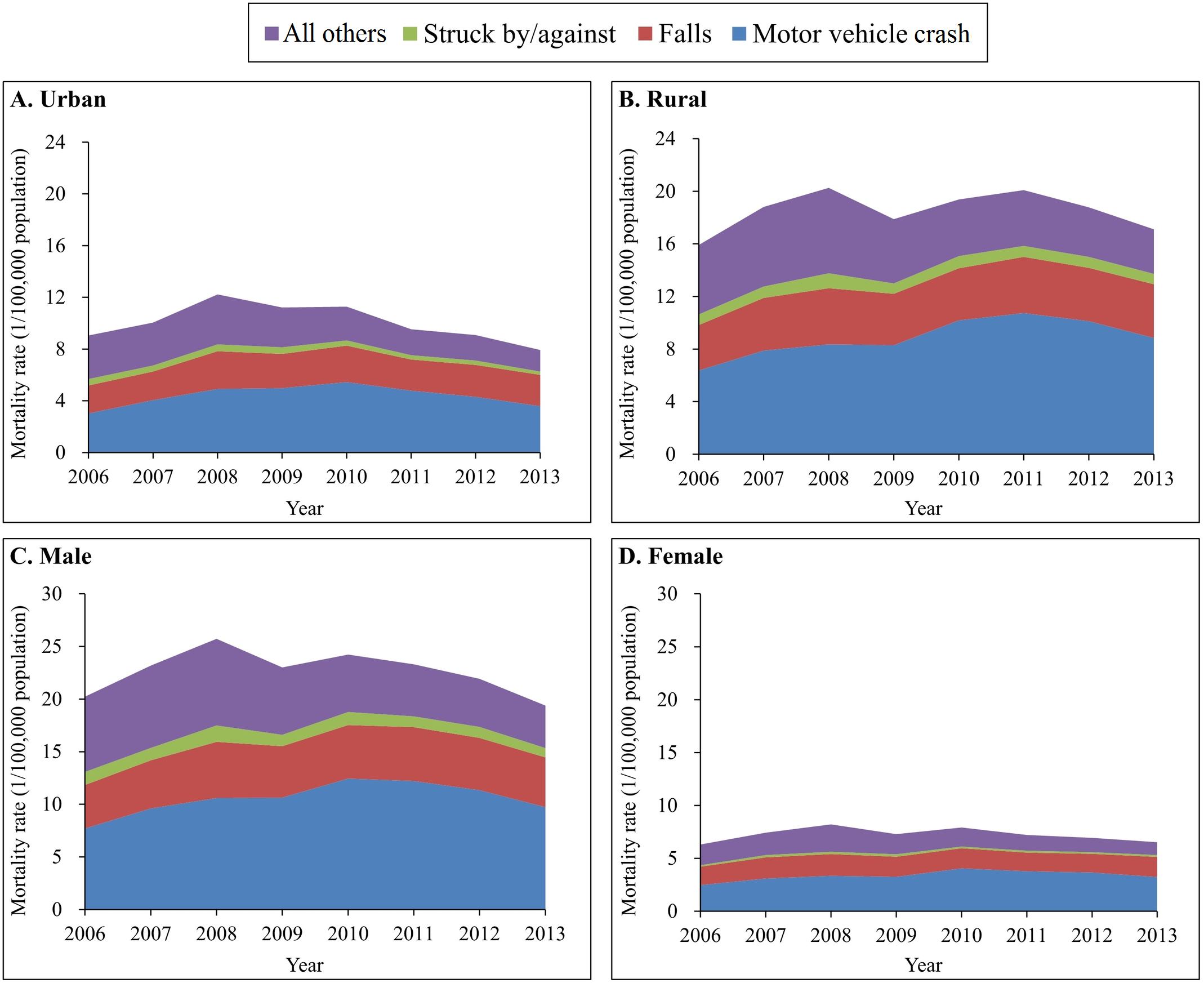 Mortality rates from traumatic brain injury by urban/rural location, sex, and external cause of injury (China, 2006–2013).