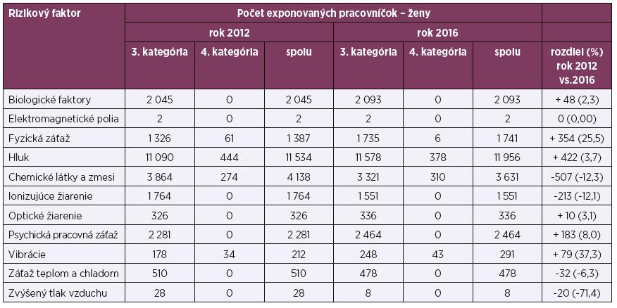 Počet žien vystavených vybraným rizikovým faktorom pracovného prostredia podľa kategórií prác, roky 2012 a 2016