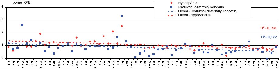 Poměr O/E (pbserved/expected) hypospádie a redukční deformity končetin