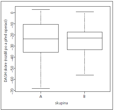 Rozložení rozdílových hodnot DASH skóre před a po operaci mezi skupinami A a B.