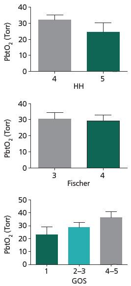 Parametry PbtO<sub>2</sub> monitoringu v závislosti na HH, Fischer a GOS. Je patrna tendence k vyšším hladinám PbtO<sub>2</sub> u pacientů v lepším klinickém stavu při přijetí (HH4), u pacientů s lepším výsledným stavem (GOS 4–5), avšak rozdíl není statisticky významný. Není patrna žádná tendence k rozdílu v hodnotách PbtO<sub>2</sub> u skupin dělených dle tíže krvácení (Fischer). Data jsou vyjádřena jako průměr (m) a standardní chyba průměru (SEM).