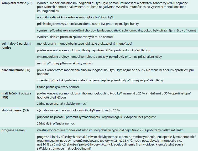Definice léčebné odezvy dle 6. mezinárodního workshopu o Waldenströmově makroglobulinemii [33]