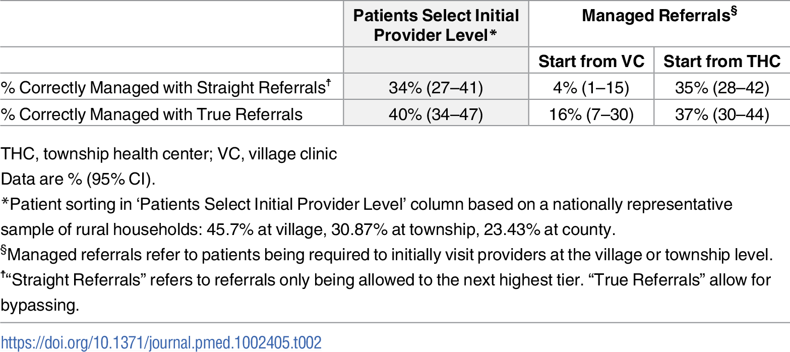 Simulation of system-level management outcomes with and without managed referrals.