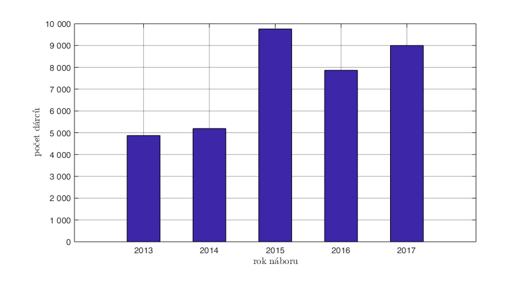Nábor dárců ČNRDD v letech 2013–2017.
