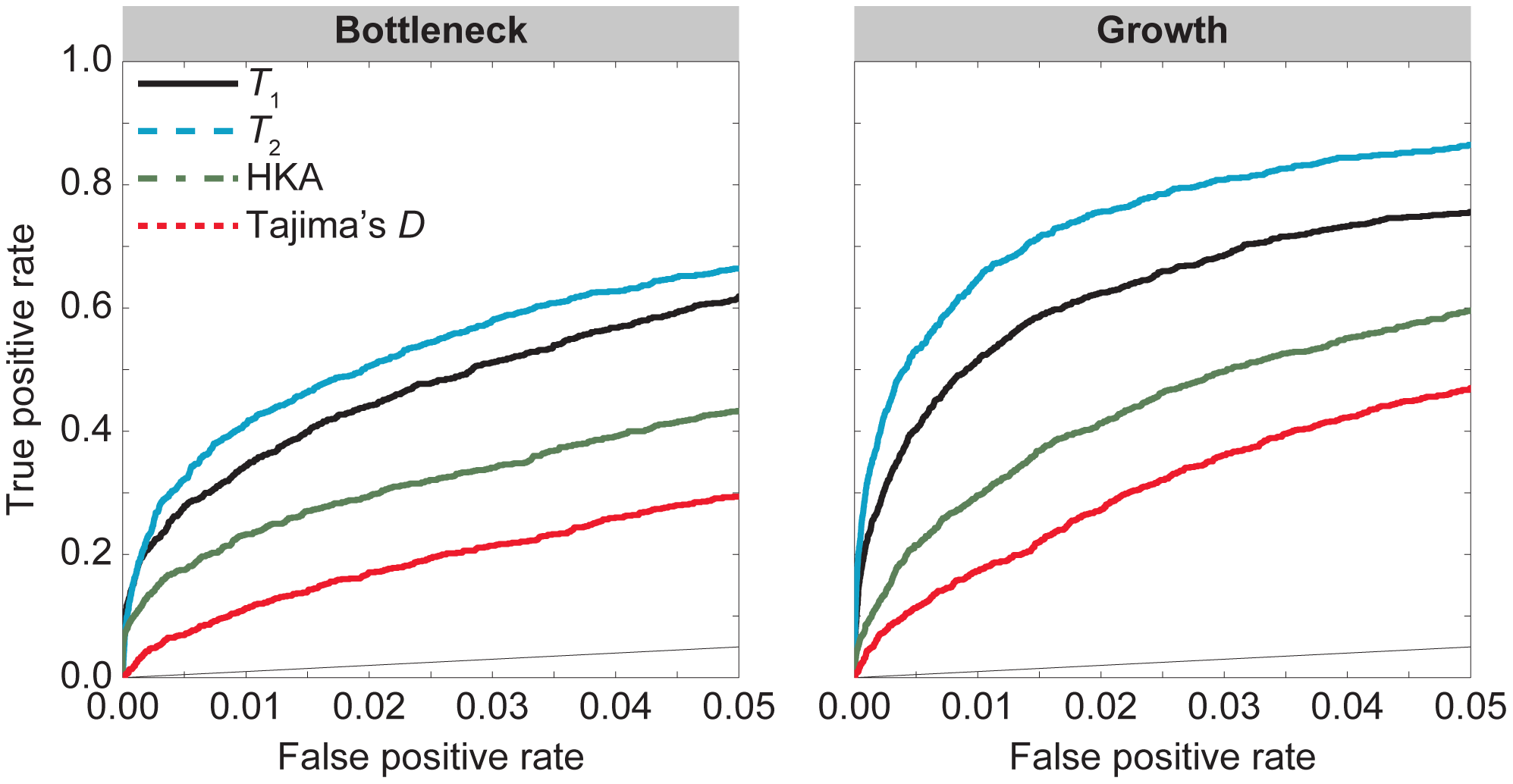 Performance of , , HKA, and Tajima's  under the bottleneck and growth demographic models in <em class=&quot;ref&quot;>Figure 2</em> with selection parameter  and dominance parameter .