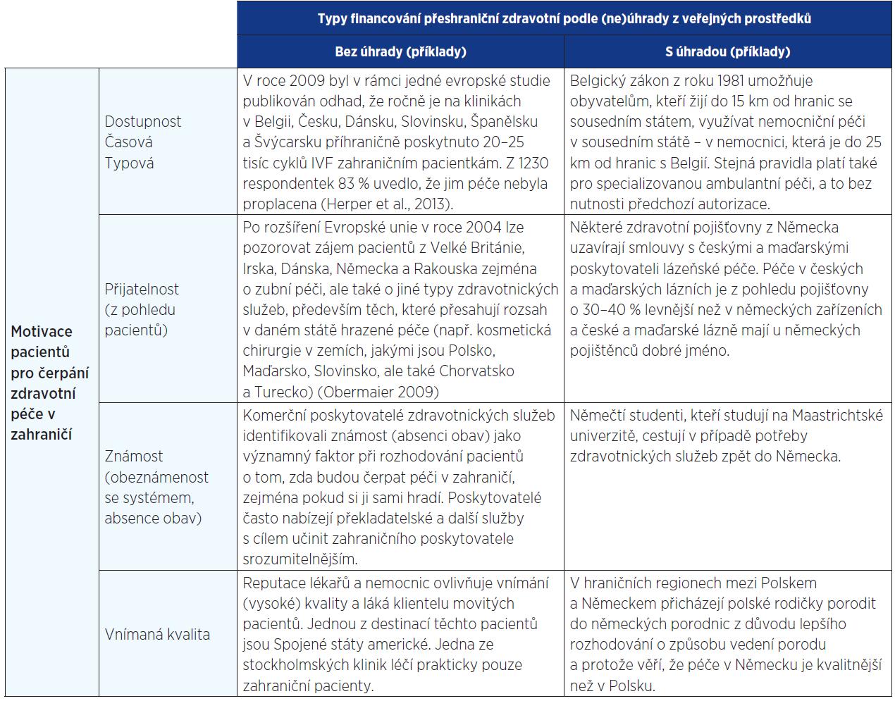 Typy přeshraniční mobility pacientů (16)