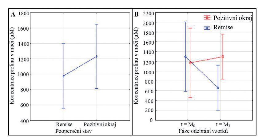 Statistické porovnání mezi jednotlivými analyzovanými skupinami. Statistické znázornění porovnání hladiny prolinu (A) mezi jednotlivými skupinami, (B) mezi jednotlivými skupinami, kombinováno se znázorněním časových závislostí (M0 = předoperační skupina, n = 15 pro pozitivní chirurgické okraje a n = 15 pro remisi; M3 = pooperační skupina, n = 15 pro pozitivní chirurgické okraje a n = 15 pro remisi). Data byla statisticky analyzována pomocí metody analýzy rozptylu pro opakovaná měření a neparametrickým testem Fisher LSD pro testování post-hoc, pomocí programu Statistica 10. Hladina významnosti byla stanovena na p < 0,05.