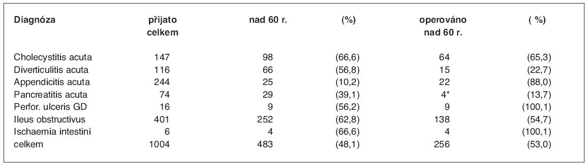 Diagnóza a operace u nemocných nad 60 roků
