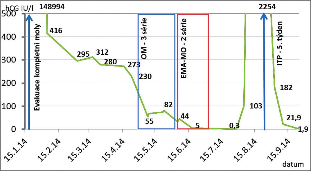"""Referovaná kazuistika graficky – možnost originálního porovnání sestupu serózních hladin hCG po evakuaci kompletní hydatidózní moly s přechodem do nemetastázující perzistující trofoblastické nemoci zaléčené chemoterapií a následně typická křivka hCG u fyziologické gravidity ukončené interupcí. Změna protokolu OM po třech sériích chemoterapie na protokol EMA-MO s ohledem na vzestup a plateau sérových hladin hCG. Po dvou sériich EMA-MO a dosažení prakticky nulových hodnot hCG je chemoterapie ukončena, bez přesahu další """"konsolidační"""" léčby. Zajímavostí jsou tranzitorně zvýšené hladiny hCG, které se objevují v těsné návaznosti na podání chemoterapie a dosahují až 10 % stávajících hodnot hCG. Do příští chemoterapie mizí a nastává pokles hCG podle citlivosti nádoru. Samotné tranzitorní zvýšení hCG nemusí být projevem nepříznivého průběhu léčby, ale naopak znamením její úspěšnosti. Je možné, že vzniká zvýšenou disociací, štěpením a odštěpením tzv. karboxylového terminálního peptidu (CTP) intaktního hCG při chemoterapii [63]."""