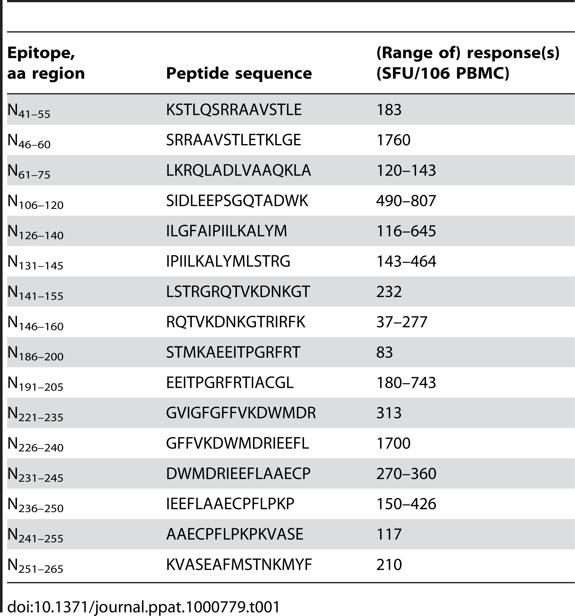 Determined T-cell epitopes within the ANDV N-protein and observed range(s) of response(s).