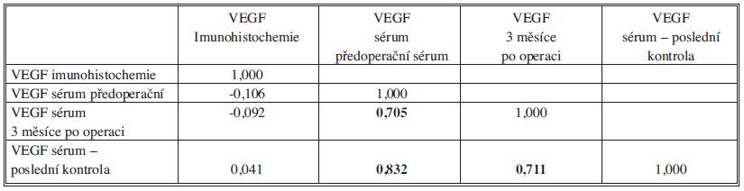 Spearmannovy korelační koeficienty mezi imunohistochemickou koncentrací VEGF v histologickém vzorku a sérovými hladinami VEGF v průběhu sledování. Tučně jsou vyznačeny významné korelace. Tab. 1: Spearman´s correlation coefficients for VEGF levels on immunohistochemical specimen and in blood serum before surgerz and in follow-up. Significant correlations are marked in bold.
