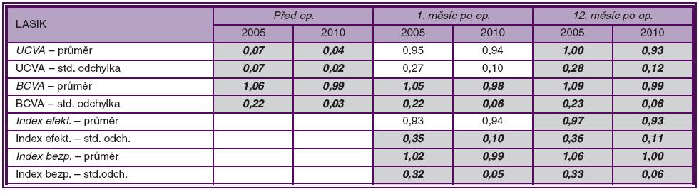 Přehled hodnot UCVA, BCVA, indexu efektivity (UCVA po operaci / BCVA před operací) a indexu bezpečnosti (BCVA po operaci / BCVA před operací) – aritmetické průměry a směrodatné odchylky hodnot, vždy před operací, 1. a 12. měsíc po operaci – pro soubory LASIK a 2010. Proloženě jsou zvýrazněny statisticky významné rozdíly dle t- a F-testů