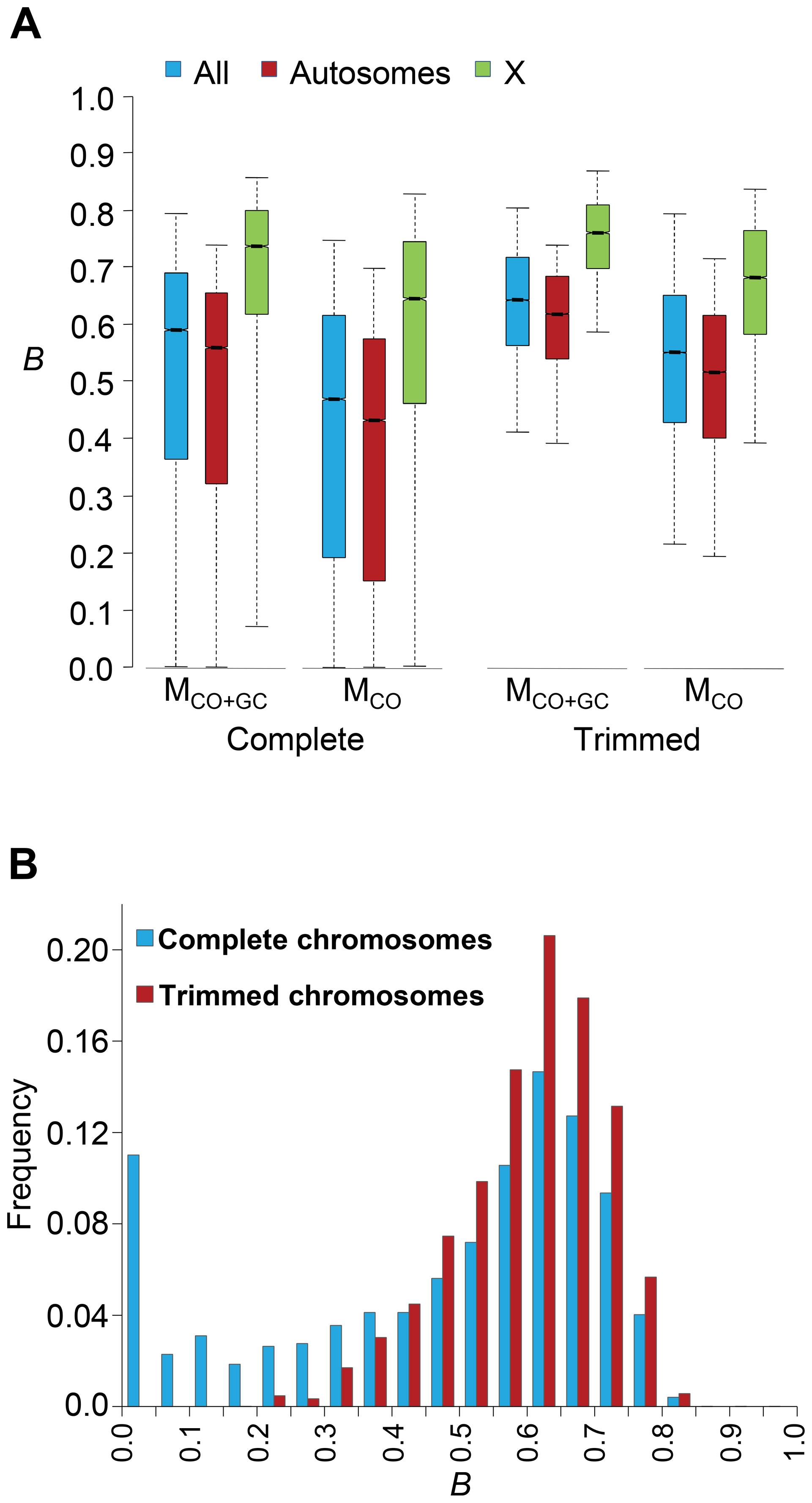 Genome-wide estimates of BGS.