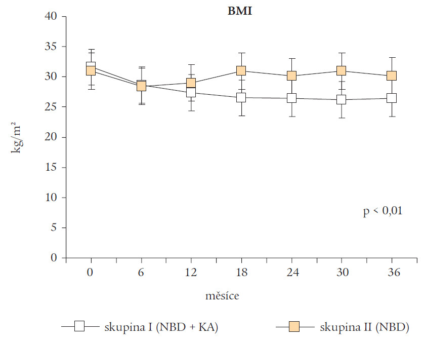 Hodnoty body mass indexu (BMI) ve skupině I a skupině II během sledovaného údobí.