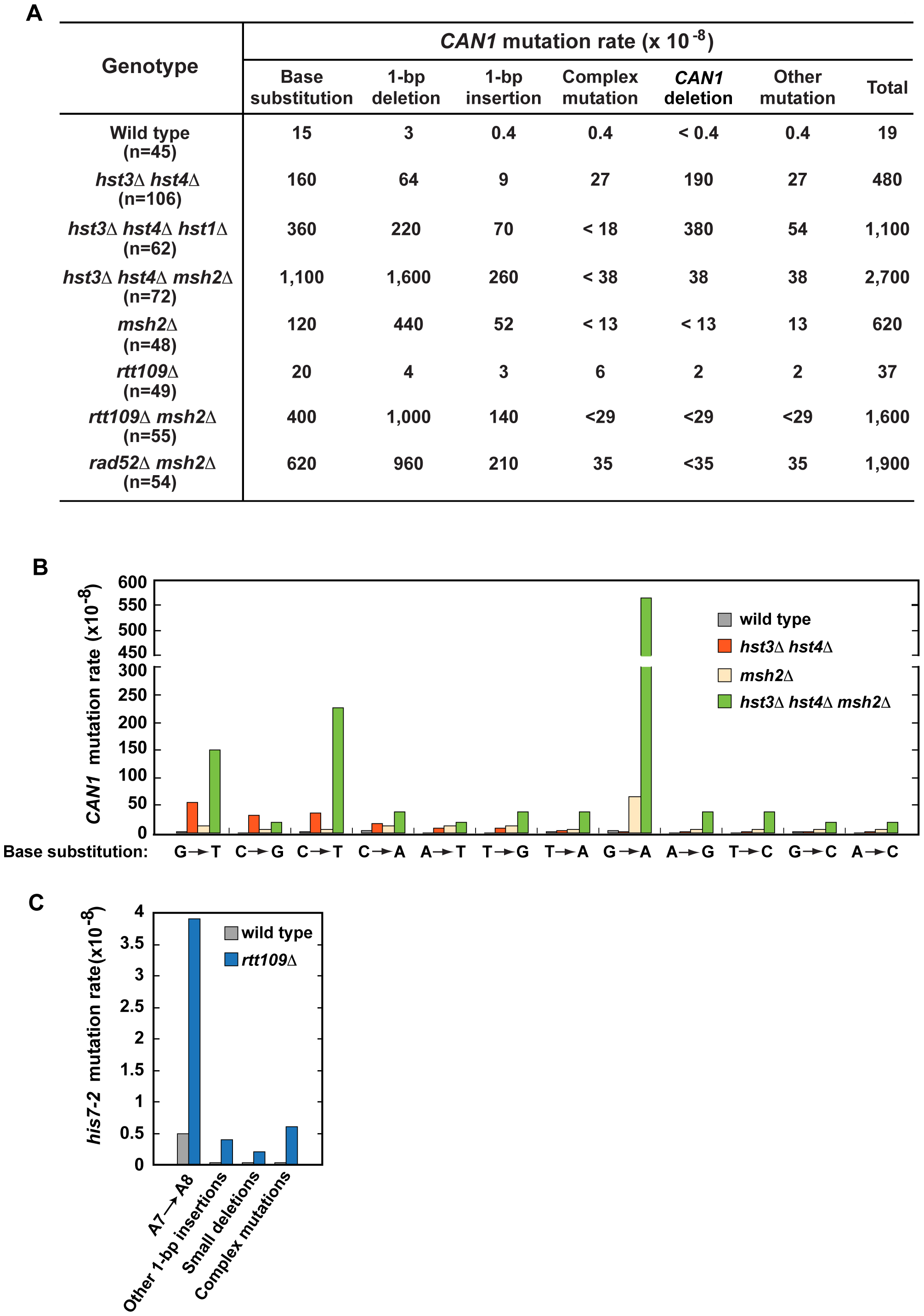 Characterization of spontaneous mutagenesis in <i>hst3</i>Δ <i>hst4</i>Δ and <i>rtt109</i>Δ strains.