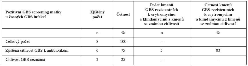 Citlivost kmenů GBS pozitivních matek s časnou infekcí <em>S. agalactiae</em>