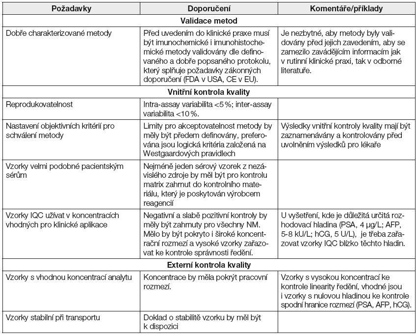 Požadavky na kvalitu při validaci metod, vnitřní a externí kontrole kvality dle NACB