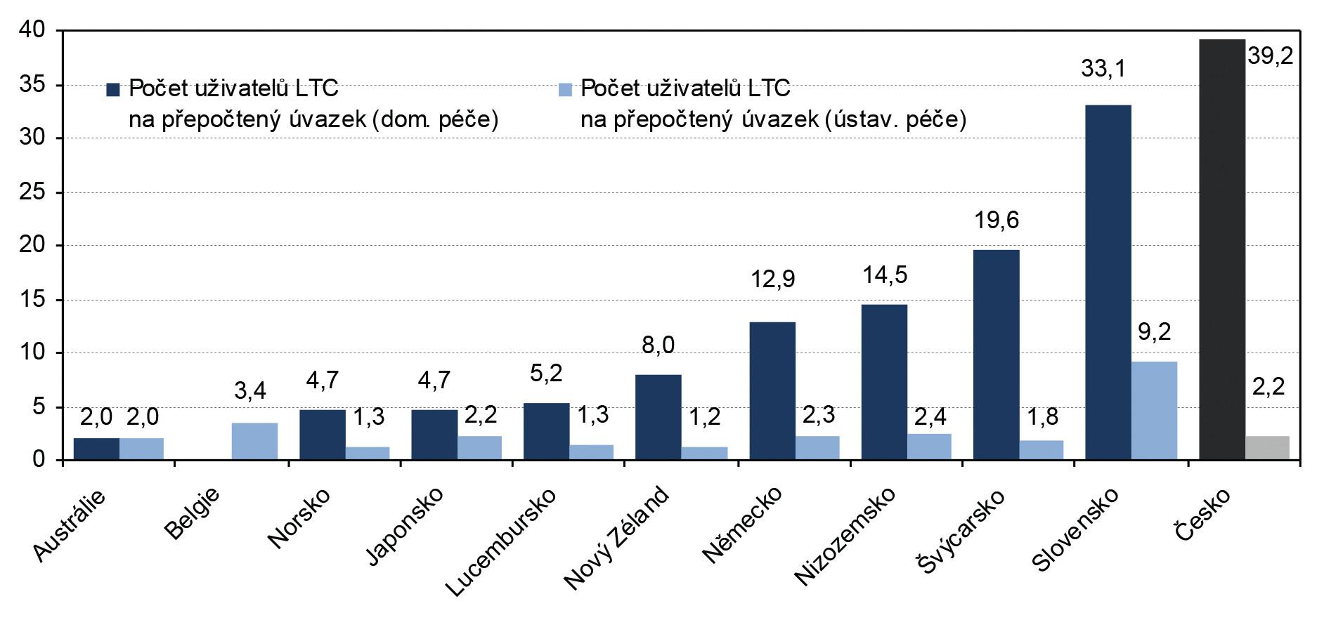 Počet uživatelů dlouhodobé péče na jeden přepočtený úvazek v domácí a ústavní péči Vybrané země OECD, 2008