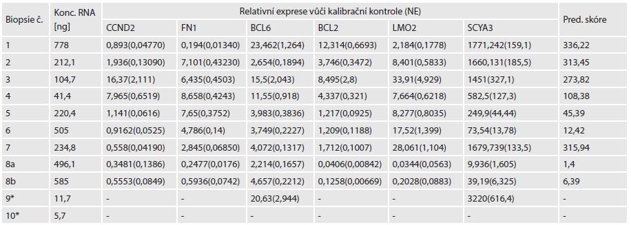 Tabulka koncentrací RNA před zakoncentrováním, jednotlivé hodnoty relativní exprese šesti sledovaných genů.