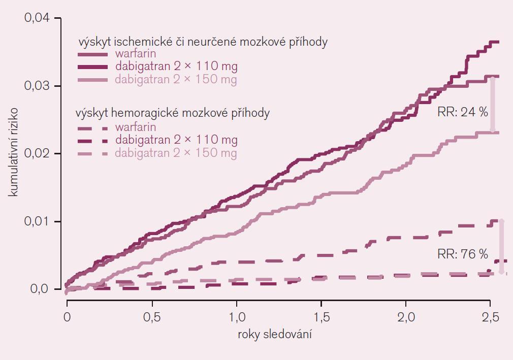 Výskyt ischemické či blíže neurčené mozkové příhody ve srovnání s výskytem hemoragické mozkové příhody u nemocných s fibrilací síní (studie RE-LY).