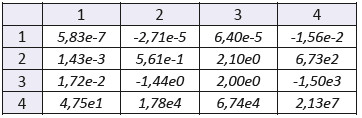 """The mixed statistical moments with f(x,y) of order 1. Sample: gelatine with higher concentration of blood. The number of the row denotes order of coordinate """"x"""", the number of the column denotes order of coordinate """"y""""."""