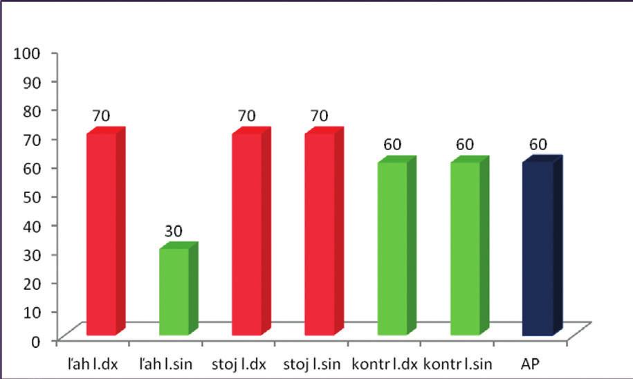Percentuálne vyjadrenie úspešnosti zníženia aktivity pri PIR