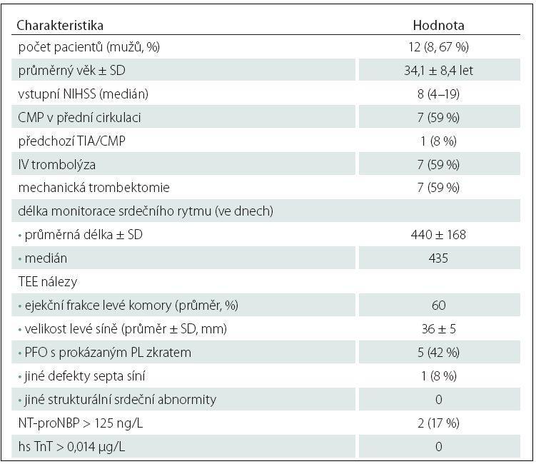 Charakteristiky pacientů s implantovaným podkožním srdečním monitorem.