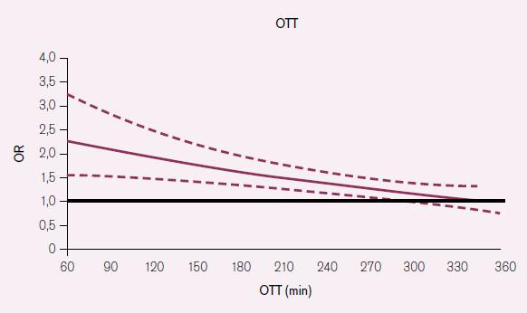 Při podání t- PA v čase 0– 90 minut je šance (Odd Rati o – OR) na dosažení dobrého výsledného stavu 2,81 (95% CI 1,75– 4,50), zatímco mezi 181.– 270. minuto u je to jen 1,40 (1,05– 1,85). OTT – Onset to Treatment Time – čas od počátku příznaků k zahájení terapie [3].