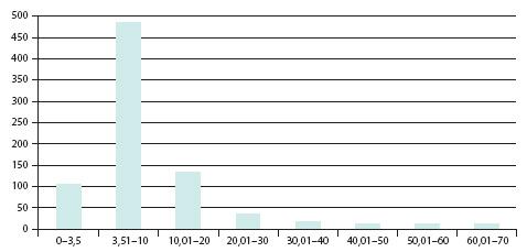 Zastoupení pacientů v jednotlivých hladinách vstupního PSA Graph 1. Patient populations on different levels of entry PSA