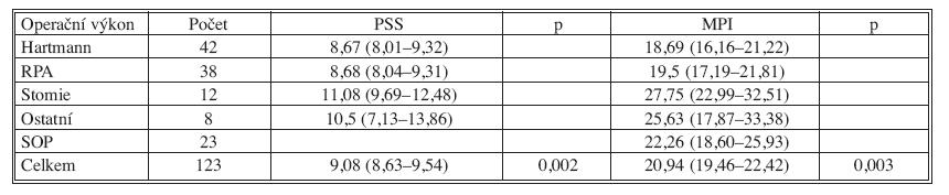 Analýza rozptylu hodnot klasifikačních systémů pro operační výkony (test ANOVA)  Tab. 10. Mean PSS and MPI scores according to type of surgery (ANOVA)