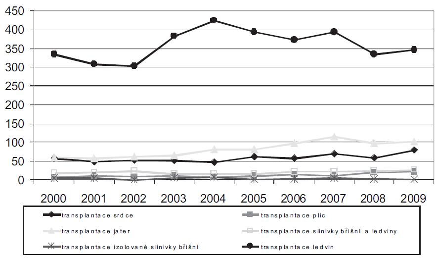 Transplantace orgánů v ČR v letech 2000–2009 Zdroj: Česká transplantační společnost
